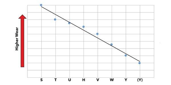 Figure-2-Tire-Speed-vs-Wear