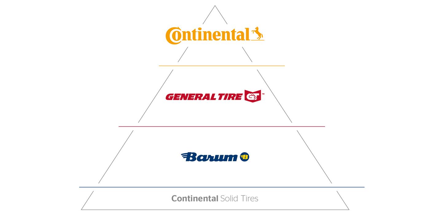 Continental-Brands