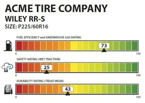 The new labeling and consumer education program will include ratings in each of the three areas: fuel efficiency, safety and durability. This is a sample concept created at the time NHTSA started considering the system.