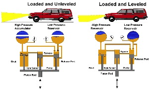 As the load increases, the pressure inside the shock increases as oil is displaced from the reservoir to  the inside of the unit, compressing the gas volume. This creates a progressive increase in spring rate   and damping with little or no change to ride frequency.