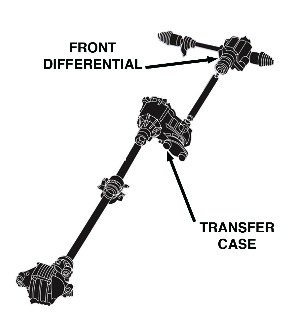 The light truck four-wheel drive system has been in use since the 1940s. It is made up of a transfer case, front differential and axle assembly.